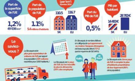 Infographie à l'occasion de la présidence slovaque du Conseil de l'UE